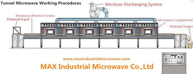 Industrial Microwave Working Procedure